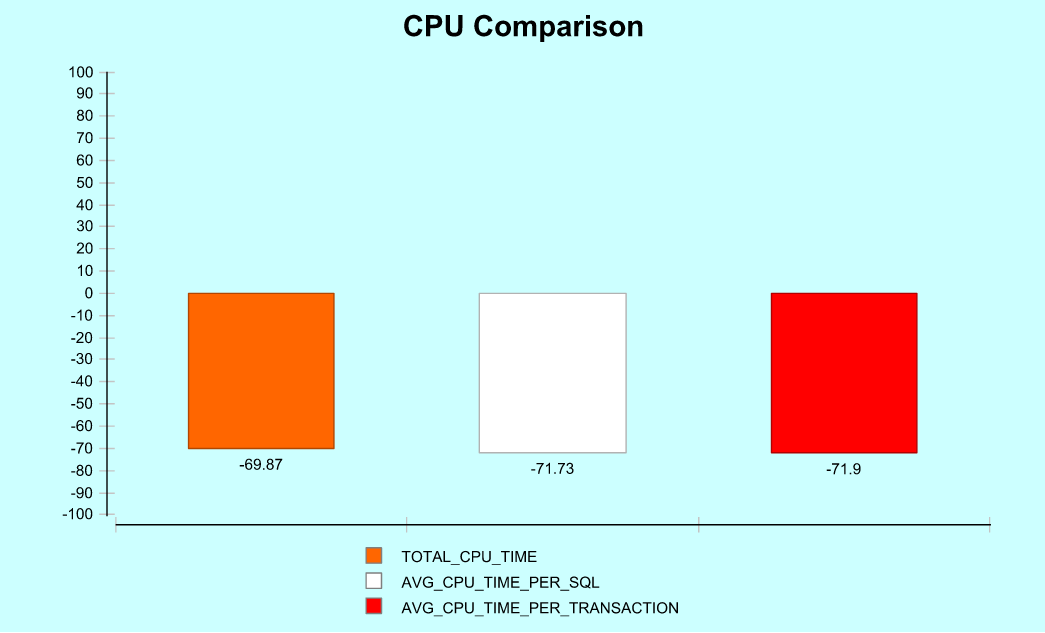 CPUComparison