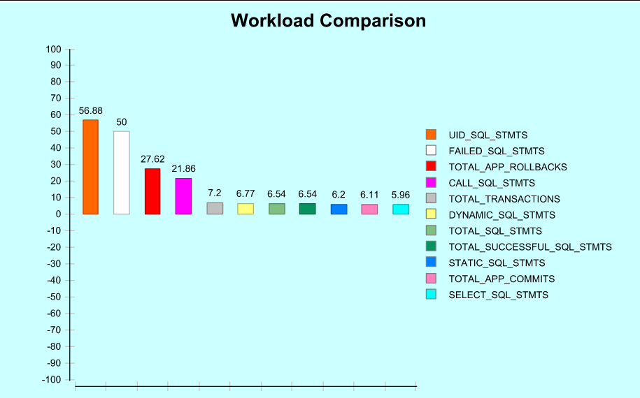WorkloadComparison
