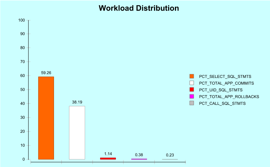 WorkloadDistribution